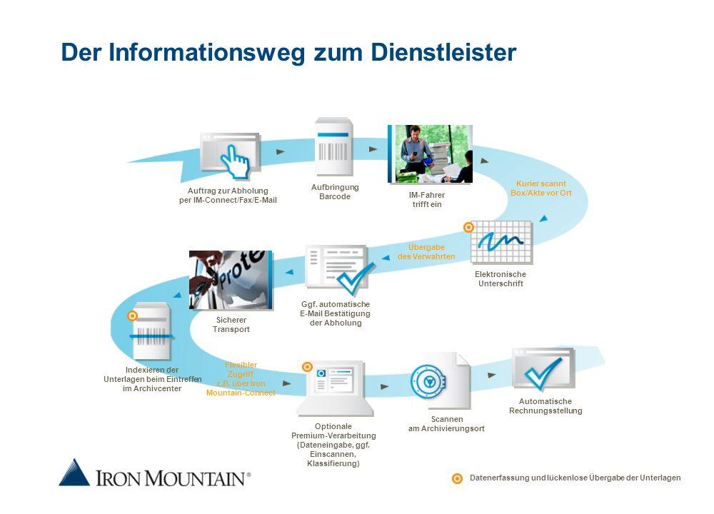 Der Informationsweg zum Dienstleister Kurier scannt Box/Akte vor Ort Übergabe des Verwahrten Ggf. automatische E-Mail Bestätigung der Abholung Flexibl