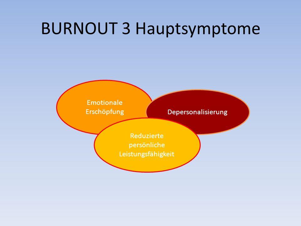 BURNOUT 3 Hauptsymptome Emotionale Erschöpfung Depersonalisierung Reduzierte persönliche Leistungsfähigkeit