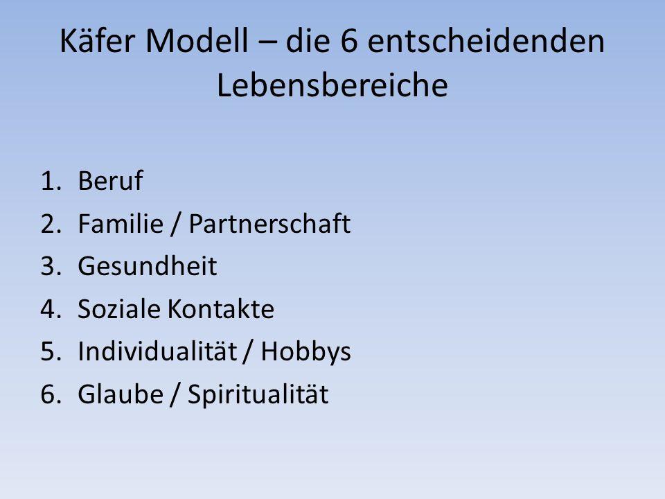 Käfer Modell – die 6 entscheidenden Lebensbereiche 1.Beruf 2.Familie / Partnerschaft 3.Gesundheit 4.Soziale Kontakte 5.Individualität / Hobbys 6.Glaube / Spiritualität