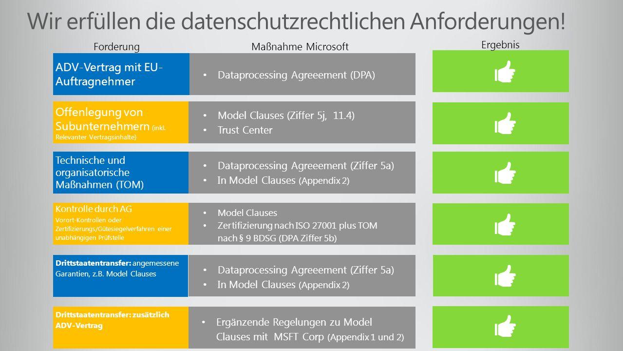 Wir erfüllen die datenschutzrechtlichen Anforderungen! ADV-Vertrag mit EU- Auftragnehmer Offenlegung von Subunternehmern (inkl. Relevanter Vertragsinh