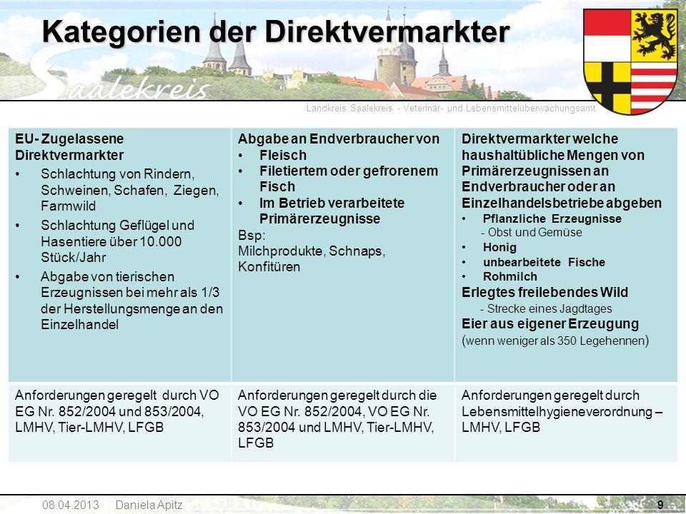 Landkreis Saalekreis - Veterinär- und Lebensmittelüberwachungsamt 08.04.2013 Daniela Apitz10 Prüfung der Einhaltung der rechtlichen Anforderungen 1.Hygienischer Zustand 2.