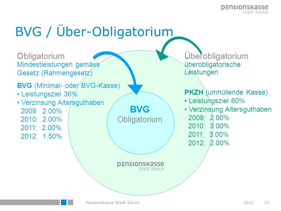 BVG Obligatorium Überobligatorium überobligatorische Leistungen PKZH (umhüllende Kasse) Leistungsziel 60% Verzinsung Altersguthaben 2009: 2.00% 2010: