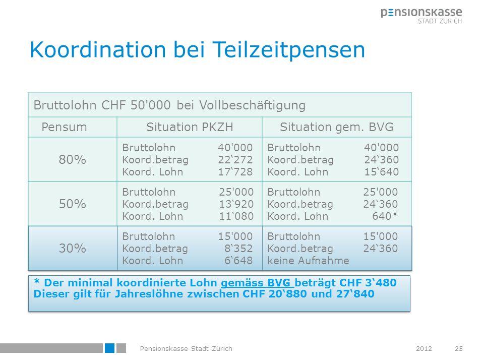 Koordination bei Teilzeitpensen 2012Pensionskasse Stadt Zürich25 Bruttolohn CHF 50'000 bei Vollbeschäftigung PensumSituation PKZHSituation gem. BVG 80