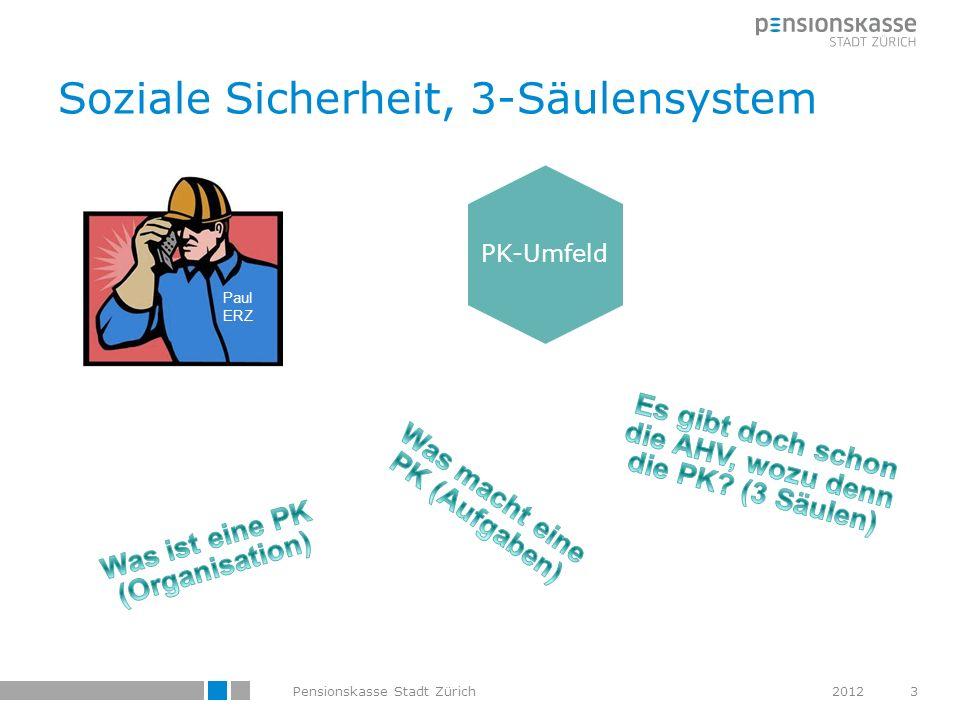 Soziale Sicherheit, 3-Säulensystem PK-Umfeld 3Pensionskasse Stadt Zürich Paul ERZ Familie Zürcher 2012