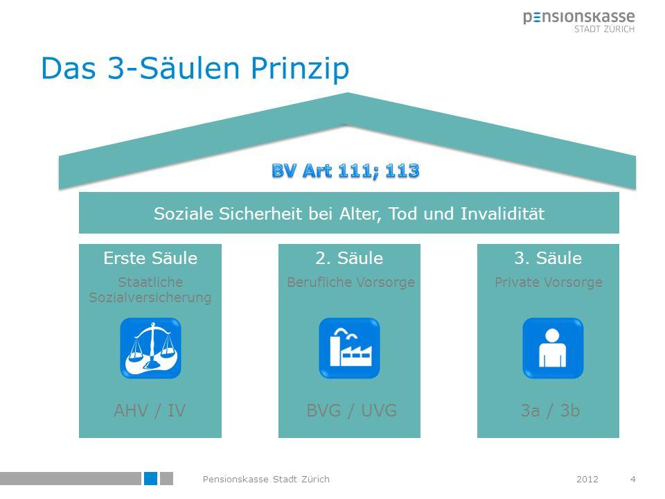 Das 3-Säulen Prinzip Erste Säule2. Säule3. Säule Soziale Sicherheit bei Alter, Tod und Invalidität AHV / IVBVG / UVG3a / 3b Berufliche VorsorgeStaatli