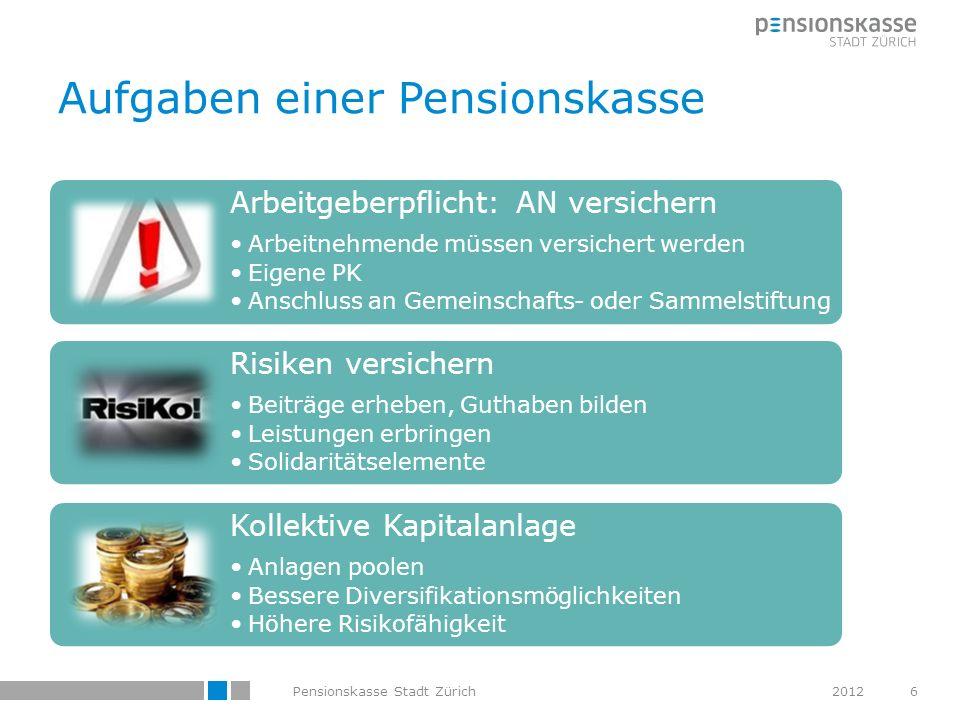 Aufgaben einer Pensionskasse Arbeitgeberpflicht: AN versichern Arbeitnehmende müssen versichert werden Eigene PK Anschluss an Gemeinschafts- oder Samm