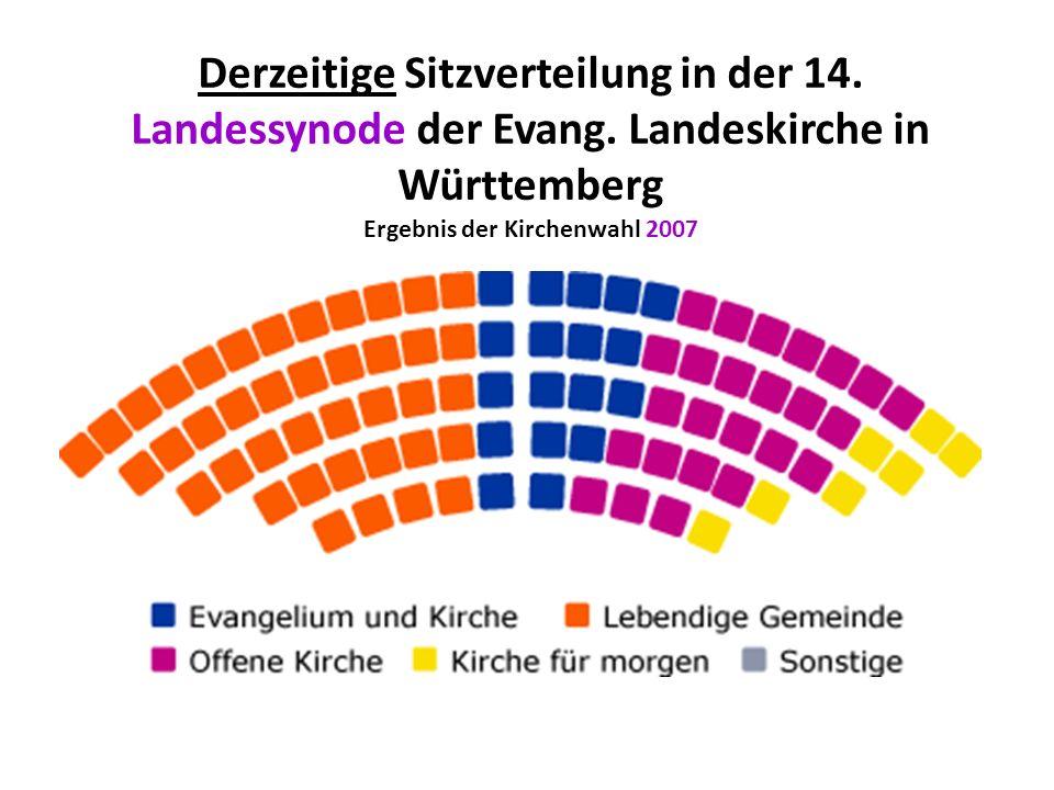 Derzeitige Sitzverteilung in der 14. Landessynode der Evang. Landeskirche in Württemberg Ergebnis der Kirchenwahl 2007
