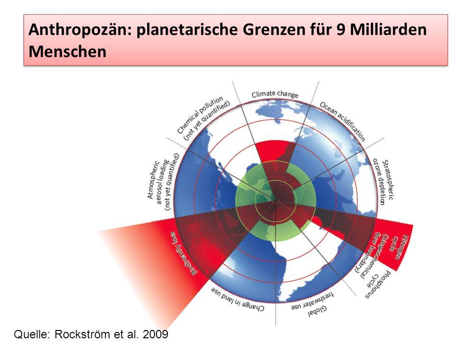 Anthropozän: planetarische Grenzen für 9 Milliarden Menschen Quelle: Rockström et al. 2009