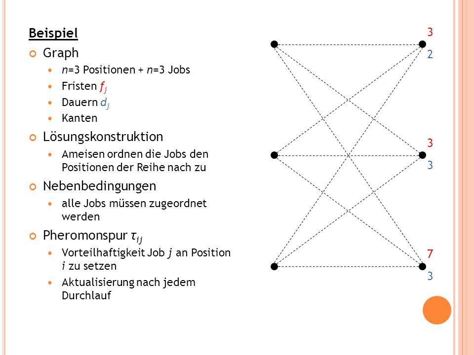 Beispiel Graph n=3 Positionen + n=3 Jobs Fristen f j Dauern d j Kanten Lösungskonstruktion Ameisen ordnen die Jobs den Positionen der Reihe nach zu Ne