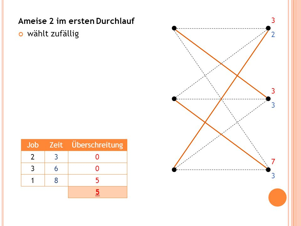 Ameise 2 im ersten Durchlauf wählt zufällig 3 3 7 2 3 3 JobZeitÜberschreitung 230 360 185 5