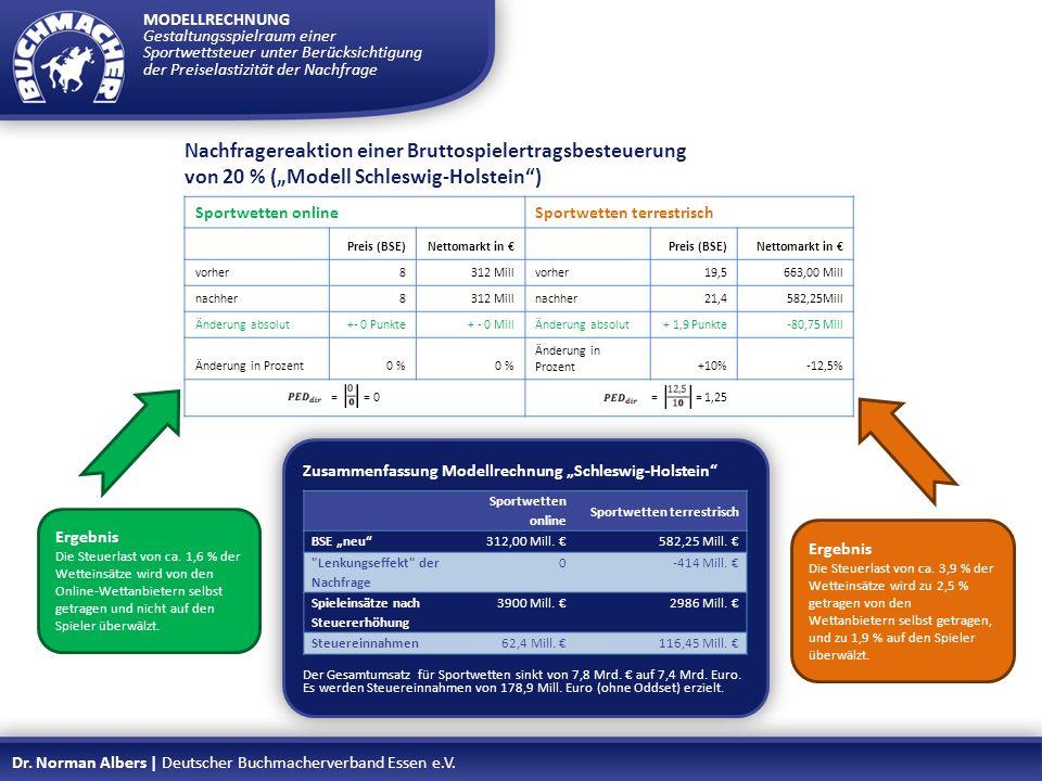 Zusammenfassung Modellrechnung Schleswig-Holstein Der Gesamtumsatz für Sportwetten sinkt von 7,8 Mrd. auf 7,4 Mrd. Euro. Es werden Steuereinnahmen von