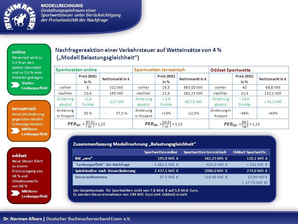 Zusammenfassung Modellrechnung Belastungsgleichheit Der Gesamtumsatz für Sportwetten sinkt von 7,8 Mrd. auf 5,9 Mrd. Euro. Es werden Steuereinnahmen v