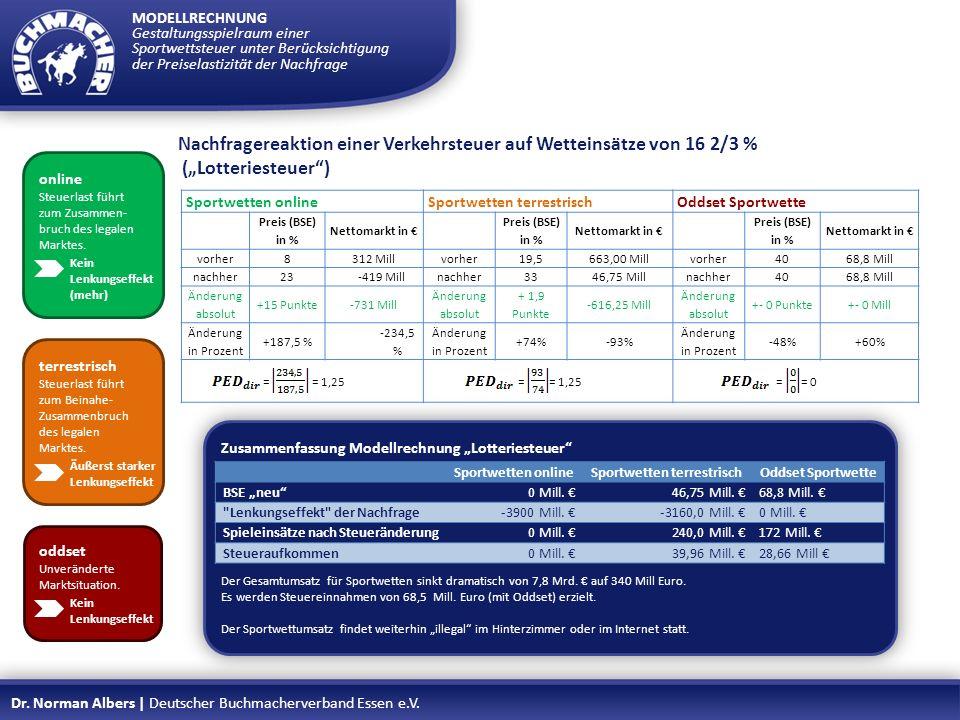 Zusammenfassung Modellrechnung Lotteriesteuer Der Gesamtumsatz für Sportwetten sinkt dramatisch von 7,8 Mrd. auf 340 Mill Euro. Es werden Steuereinnah