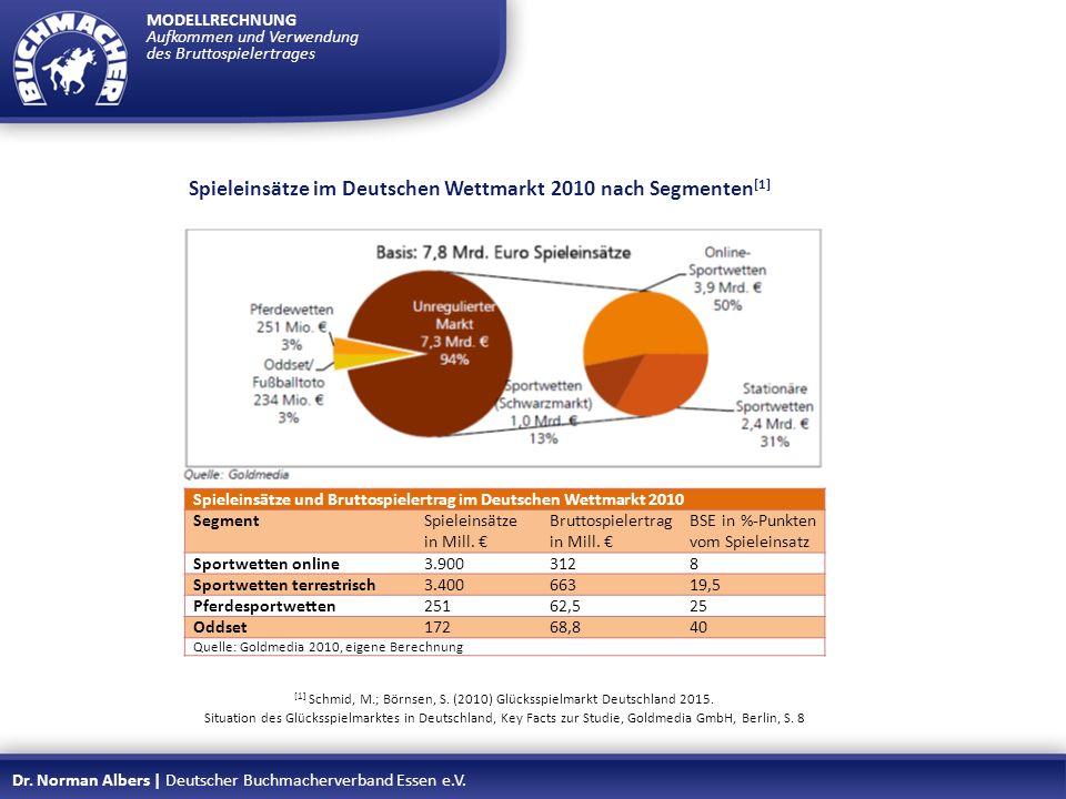 MODELLRECHNUNG Aufkommen und Verwendung des Bruttospielertrages Dr. Norman Albers | Deutscher Buchmacherverband Essen e.V. Aber: Begrenzte Preisdiffer