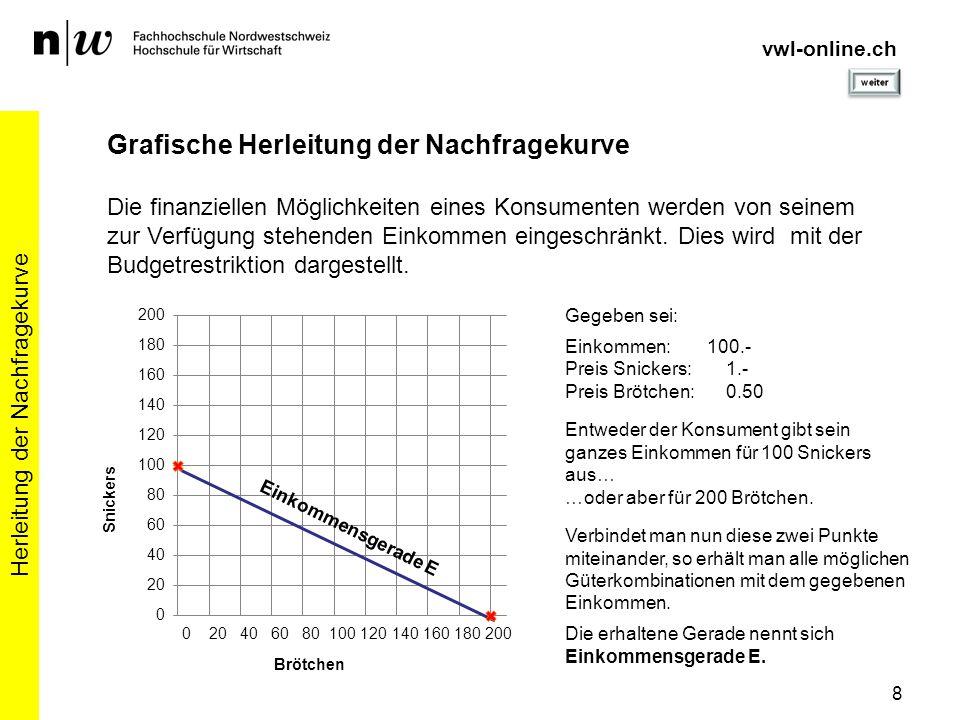 8 Herleitung der Nachfragekurve Grafische Herleitung der Nachfragekurve Die finanziellen Möglichkeiten eines Konsumenten werden von seinem zur Verfügu