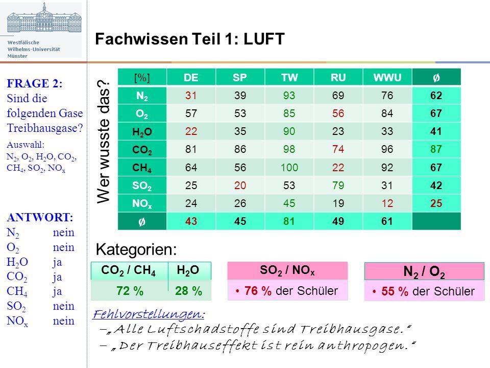 Fachwissen Teil 1: LUFT FRAGE 2: Sind die folgenden Gase Treibhausgase? Auswahl: N 2, O 2, H 2 O, CO 2, CH 4, SO 2, NO x ANTWORT: N 2 O 2 H 2 O CO 2 C