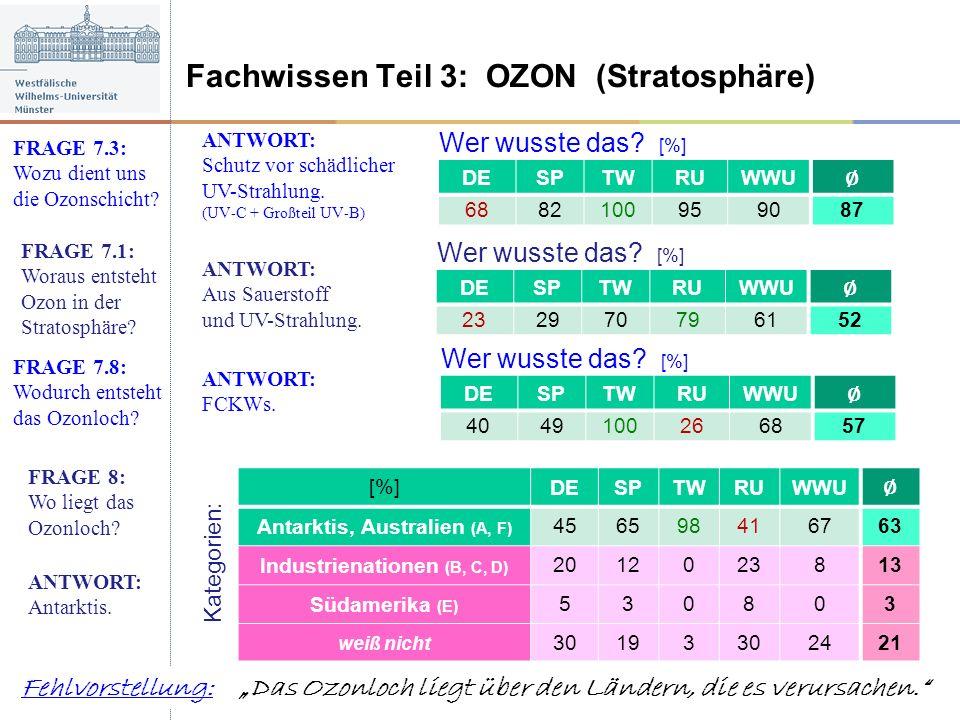 Wer wusste das? [%] Fachwissen Teil 3: OZON (Stratosphäre) FRAGE 7.1: Woraus entsteht Ozon in der Stratosphäre? ANTWORT: Aus Sauerstoff und UV-Strahlu