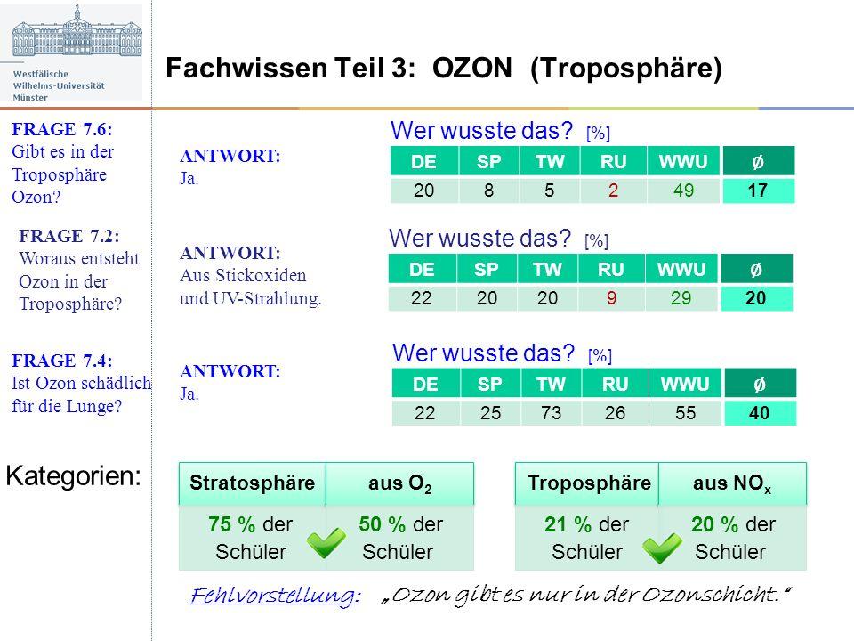 Wer wusste das? [%] Fachwissen Teil 3: OZON (Troposphäre) FRAGE 7.2: Woraus entsteht Ozon in der Troposphäre? ANTWORT: Aus Stickoxiden und UV-Strahlun