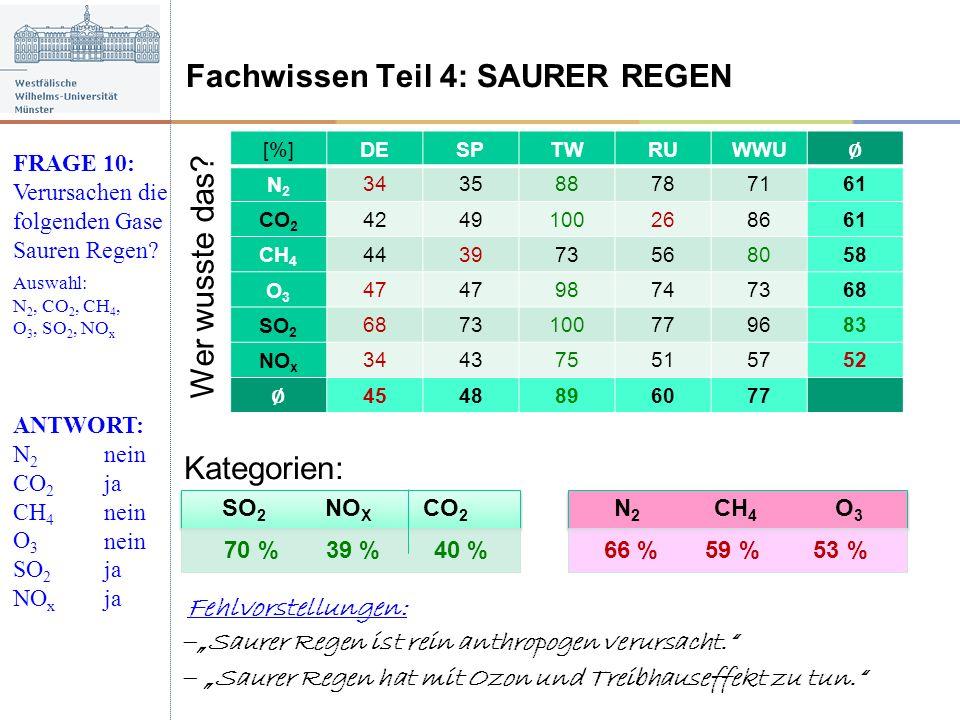 Fachwissen Teil 4: SAURER REGEN FRAGE 10: Verursachen die folgenden Gase Sauren Regen? Auswahl: N 2, CO 2, CH 4, O 3, SO 2, NO x ANTWORT: N 2 CO 2 CH