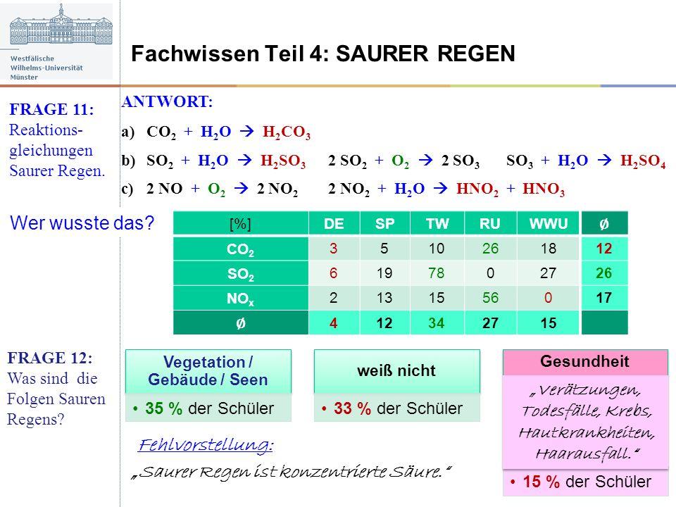 Fachwissen Teil 4: SAURER REGEN FRAGE 11: Reaktions- gleichungen Saurer Regen. Wer wusste das? [%] DESPTWRUWWU CO 2 3510261812 SO 2 6197802726 NO x 21