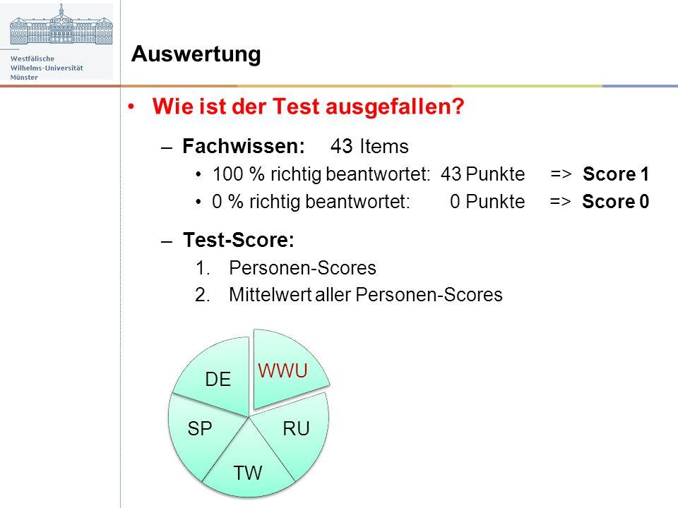 Wie ist der Test ausgefallen? –Fachwissen: 43 Items 100 % richtig beantwortet: 43 Punkte => Score 1 0 % richtig beantwortet: 0 Punkte => Score 0 –Test