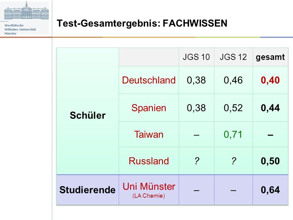 Test-Gesamtergebnis: FACHWISSEN