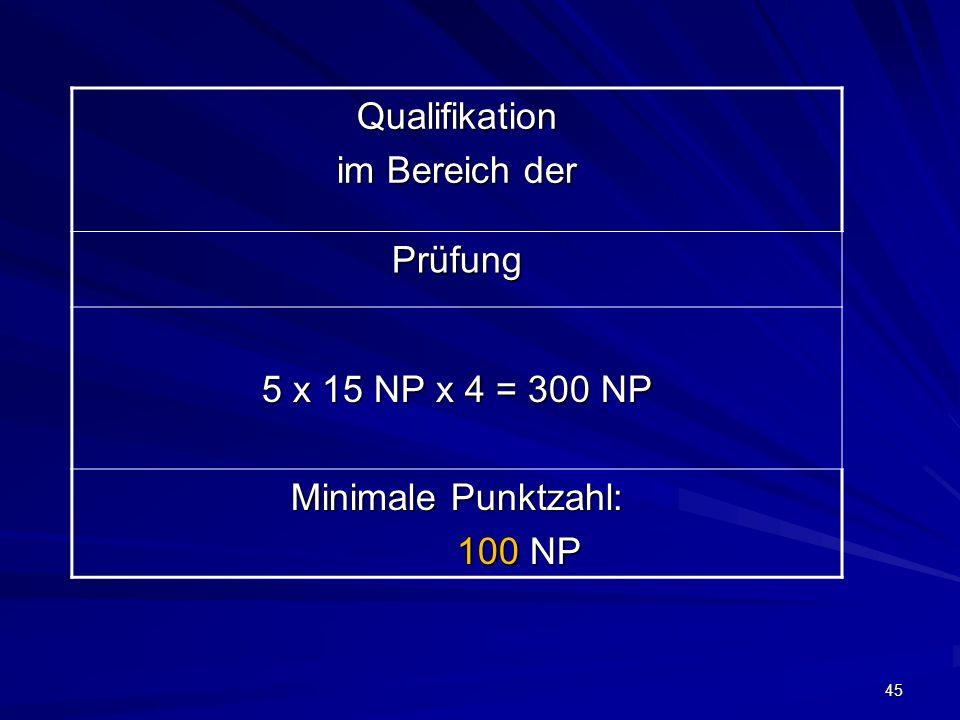 45 Qualifikation im Bereich der Prüfung 5 x 15 NP x 4 = 300 NP Minimale Punktzahl: 100 NP 100 NP