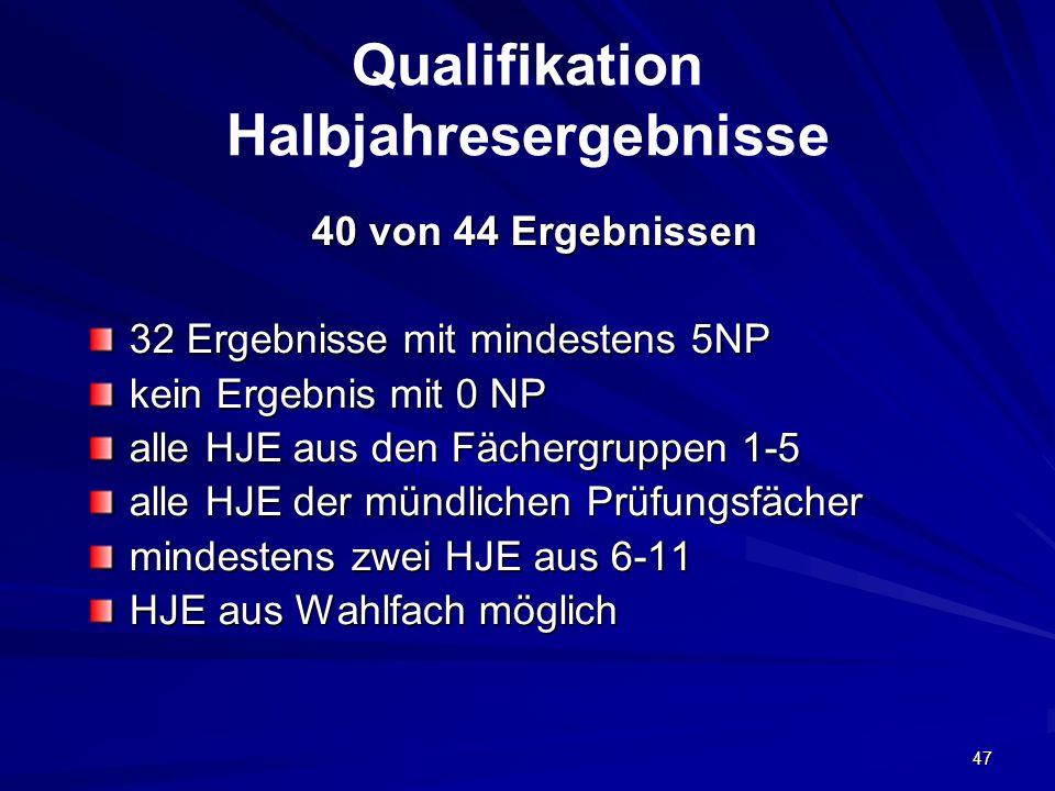 47 Qualifikation Halbjahresergebnisse 40 von 44 Ergebnissen 32 Ergebnisse mit mindestens 5NP kein Ergebnis mit 0 NP alle HJE aus den Fächergruppen 1-5