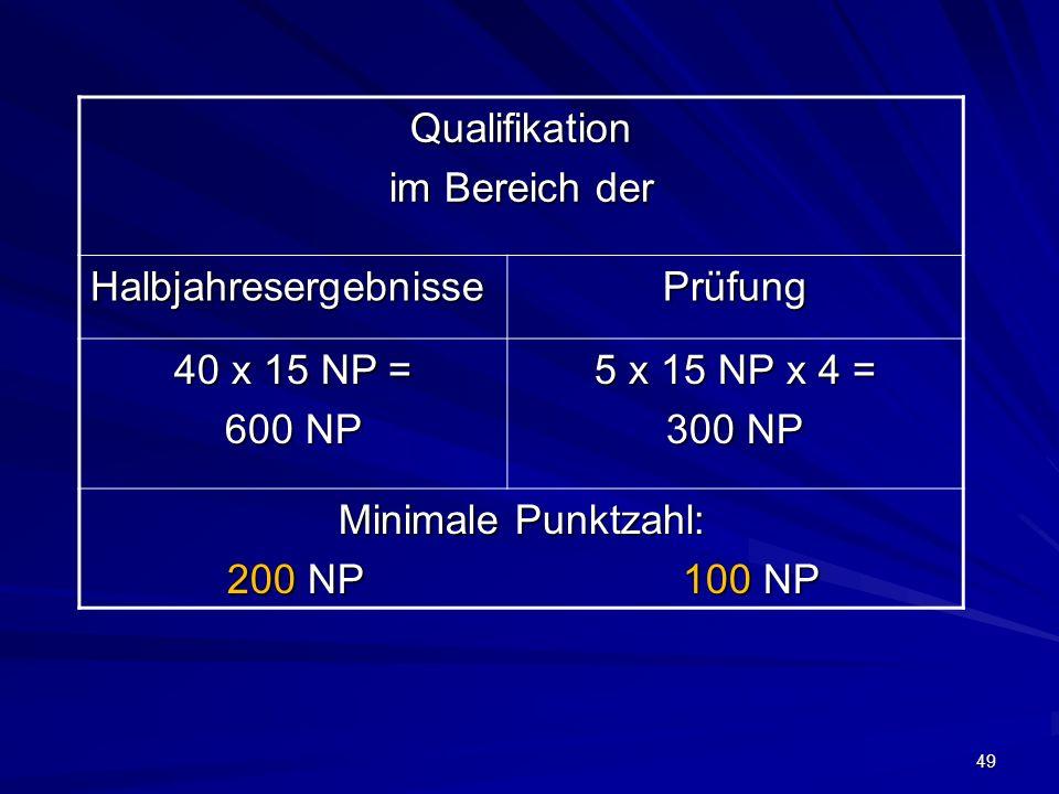 49 Qualifikation im Bereich der HalbjahresergebnissePrüfung 40 x 15 NP = 600 NP 5 x 15 NP x 4 = 300 NP Minimale Punktzahl: 200 NP 100 NP 200 NP 100 NP