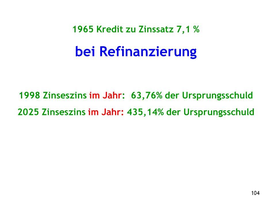 104 1965 Kredit zu Zinssatz 7,1 % bei Refinanzierung 1998 Zinseszins im Jahr: 63,76% der Ursprungsschuld 2025 Zinseszins im Jahr: 435,14% der Ursprungsschuld