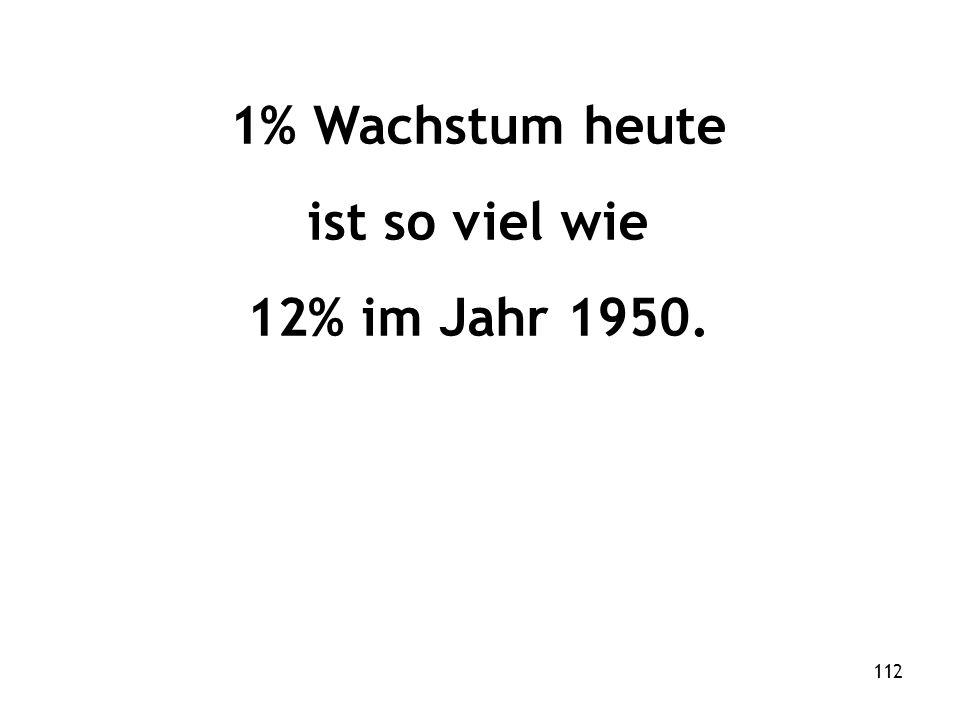 112 1% Wachstum heute ist so viel wie 12% im Jahr 1950.