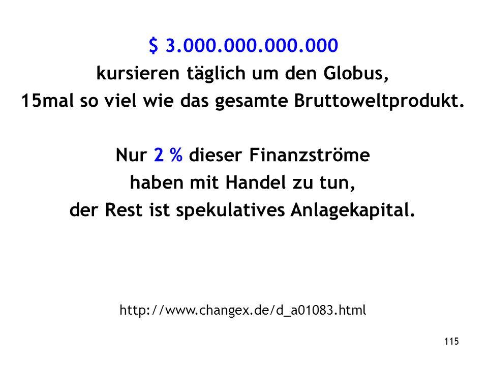 115 $ 3.000.000.000.000 kursieren täglich um den Globus, 15mal so viel wie das gesamte Bruttoweltprodukt.
