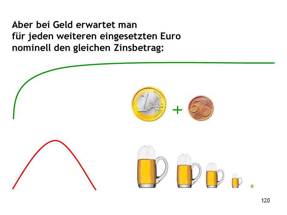 120 Aber bei Geld erwartet man für jeden weiteren eingesetzten Euro nominell den gleichen Zinsbetrag: