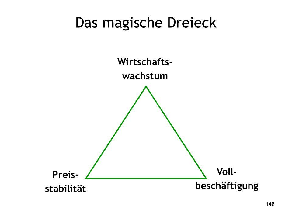 148 Das magische Dreieck Wirtschafts- wachstum Preis- stabilität Voll- beschäftigung