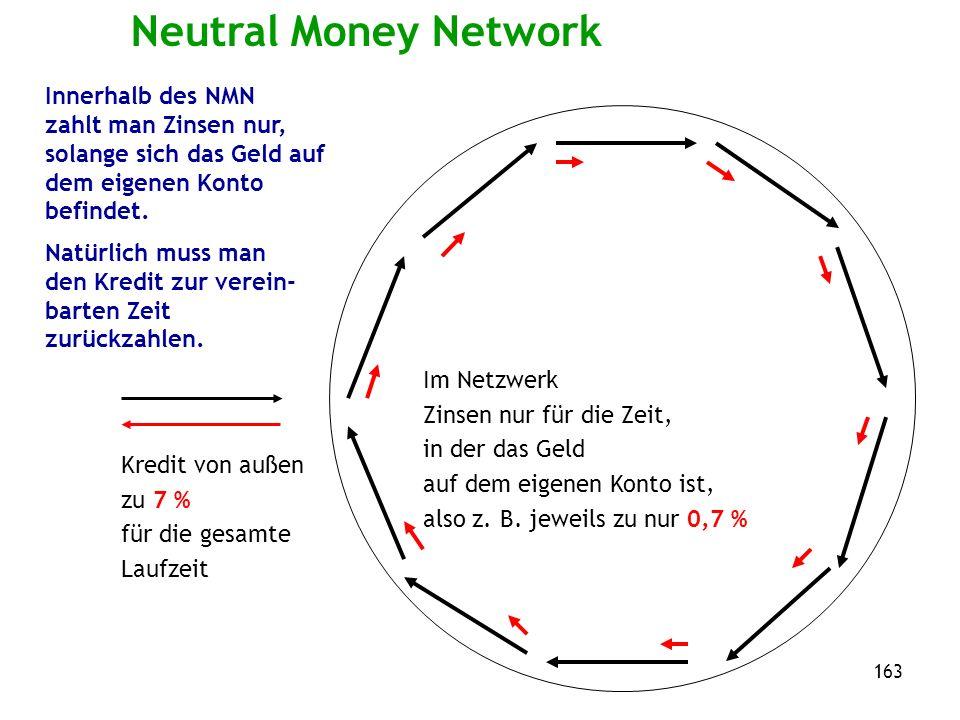 163 Neutral Money Network Kredit von außen zu 7 % für die gesamte Laufzeit Im Netzwerk Zinsen nur für die Zeit, in der das Geld auf dem eigenen Konto ist, also z.