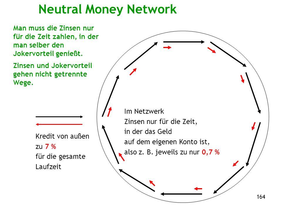 164 Neutral Money Network Man muss die Zinsen nur für die Zeit zahlen, in der man selber den Jokervorteil genießt.