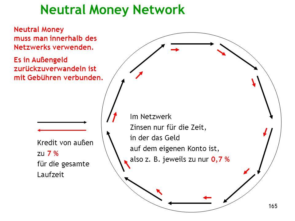 165 Neutral Money Network Im Netzwerk Zinsen nur für die Zeit, in der das Geld auf dem eigenen Konto ist, also z.