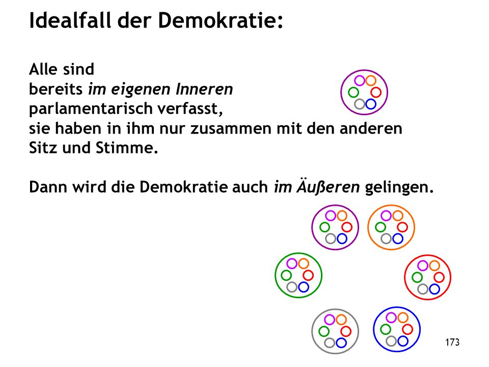 173 Idealfall der Demokratie: Alle sind bereits im eigenen Inneren parlamentarisch verfasst, sie haben in ihm nur zusammen mit den anderen Sitz und Stimme.