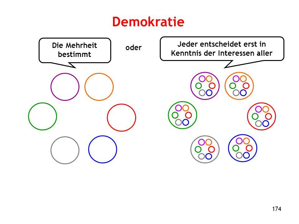 174 Demokratie Die Mehrheit bestimmt Jeder entscheidet erst in Kenntnis der Interessen aller oder