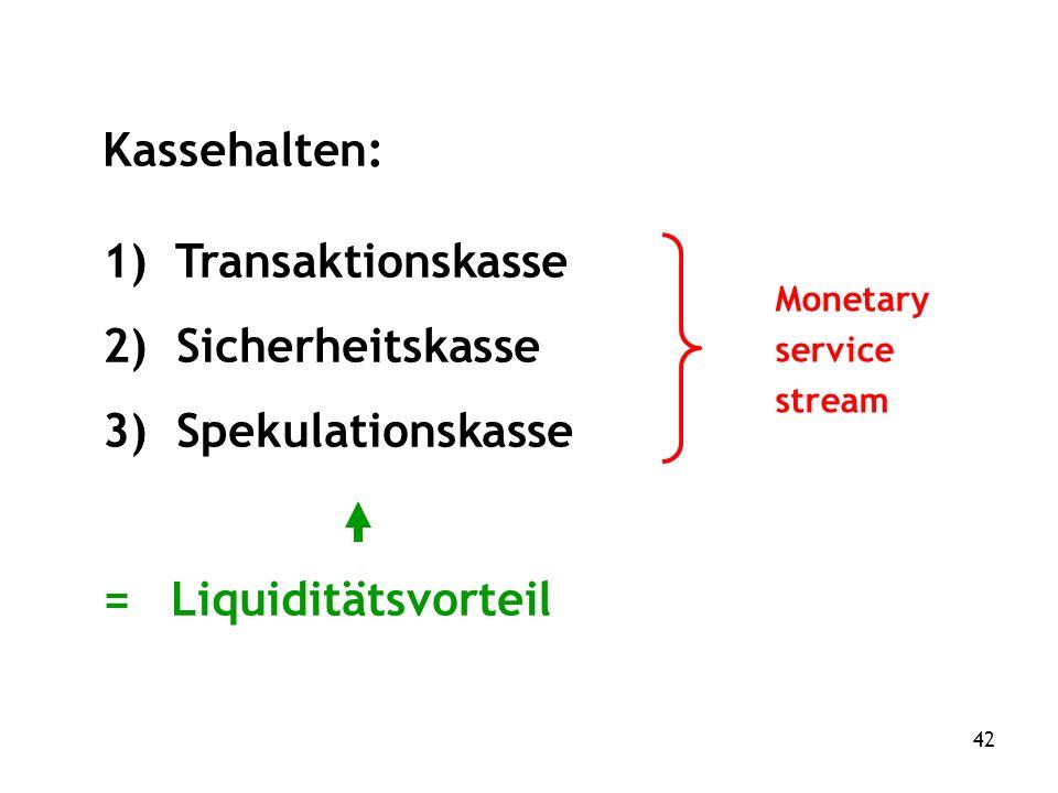 42 Kassehalten: 1) Transaktionskasse 2) Sicherheitskasse 3) Spekulationskasse = Liquiditätsvorteil Monetary service stream