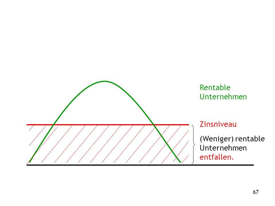 67 Rentable Unternehmen Zinsniveau (Weniger) rentable Unternehmen entfallen.