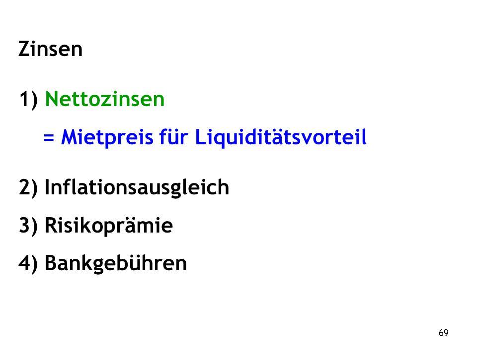 69 Zinsen 1) Nettozinsen = Mietpreis für Liquiditätsvorteil 2) Inflationsausgleich 3) Risikoprämie 4) Bankgebühren
