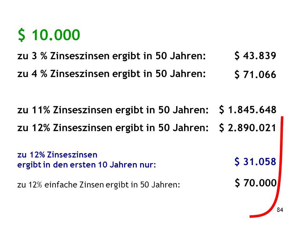84 $ 10.000 zu 3 % Zinseszinsen ergibt in 50 Jahren: zu 4 % Zinseszinsen ergibt in 50 Jahren: zu 11% Zinseszinsen ergibt in 50 Jahren: zu 12% Zinseszinsen ergibt in 50 Jahren: $ 43.839 $ 71.066 $ 1.845.648 $ 2.890.021 zu 12% Zinseszinsen ergibt in den ersten 10 Jahren nur: zu 12% einfache Zinsen ergibt in 50 Jahren: $ 31.058 $ 70.000
