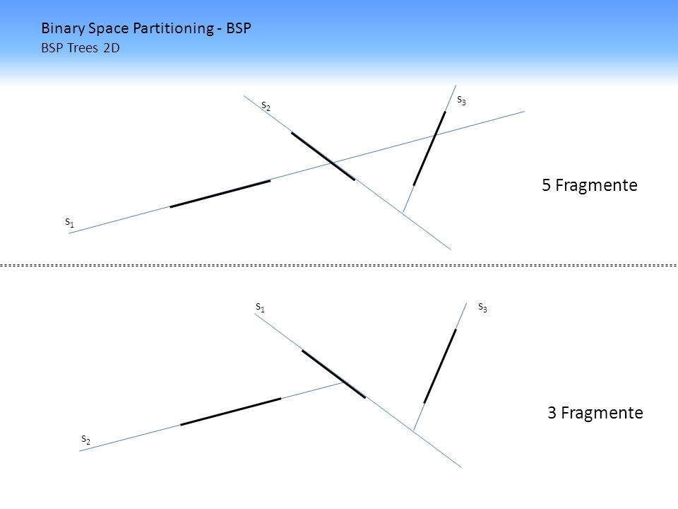 Binary Space Partitioning - BSP BSP Trees 2D s3s3 s2s2 s1s1 5 Fragmente 3 Fragmente s1s1 s2s2 s3s3