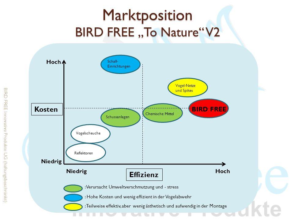Marktposition BIRD FREE To Nature V2 : Kosten Effizienz Hoch Niedrig Reflektoren Vogelscheuche Schussanlagen Chemische Mittel Vogel-Netze und Spikes B