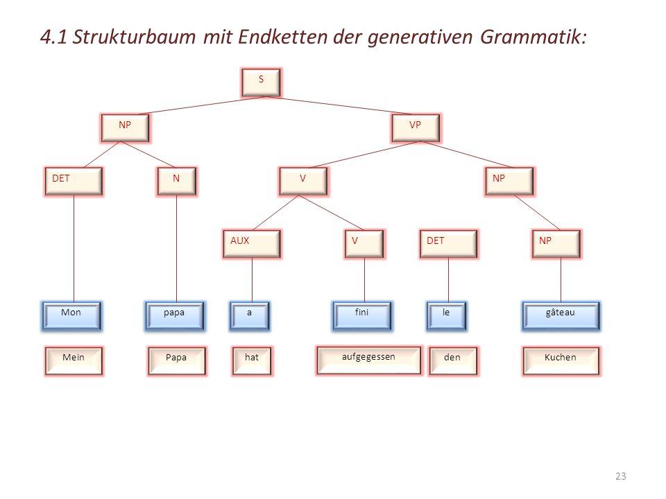4. Methoden der Darstellung von Hauptsätzen Es gibt verschiedene Zerlegungsmethoden für Hauptsätze. Hierzu gehören u.a. die Methoden der Satzzerlegung