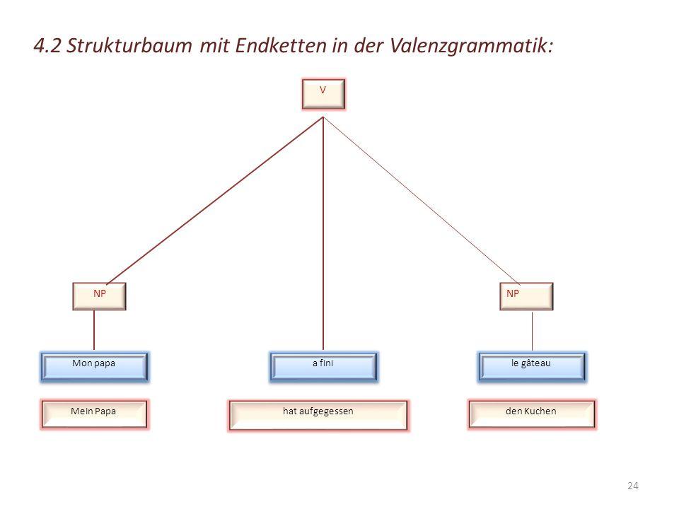 4.1 Strukturbaum mit Endketten der generativen Grammatik: S NP VP DETVNPN Mon papa AUXVDETNP a a fini le gâteau MeinPapahat aufgegessen denKuchen 23
