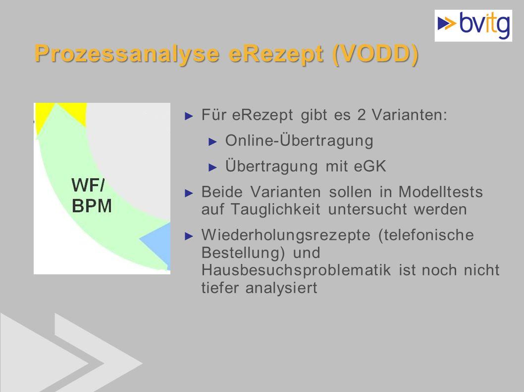 41 Prozessanalyse eRezept (VODD) Für eRezept gibt es 2 Varianten: Online-Übertragung Übertragung mit eGK Beide Varianten sollen in Modelltests auf Tau