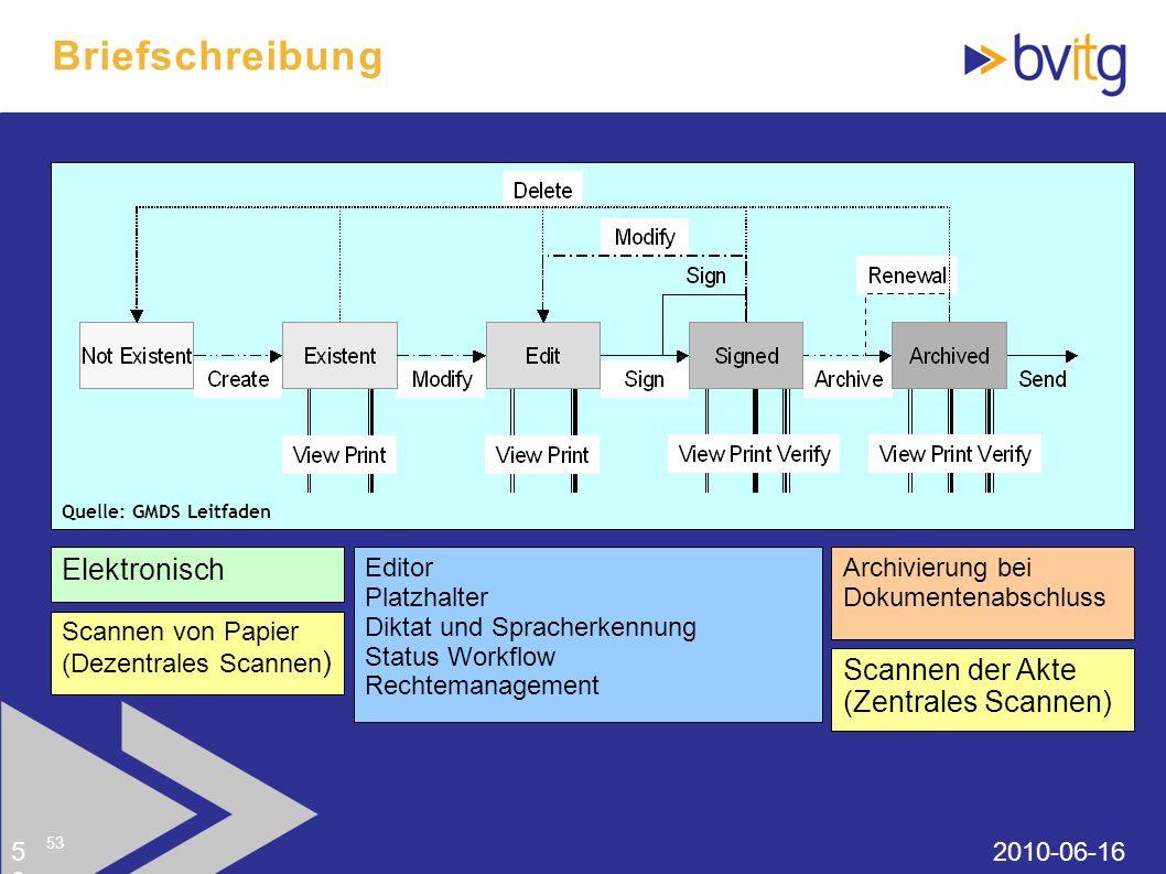 53 Dokumentenmanagement im KIS 2010-06-1653 53 Quelle: GMDS Leitfaden Elektronisch Editor Platzhalter Diktat und Spracherkennung Status Workflow Recht