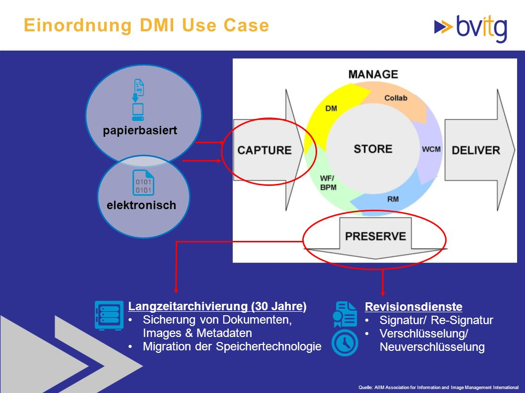 64 Einordnung DMI Use Case Quelle: AIIM Association for Information and Image Management International Langzeitarchivierung (30 Jahre) Sicherung von D